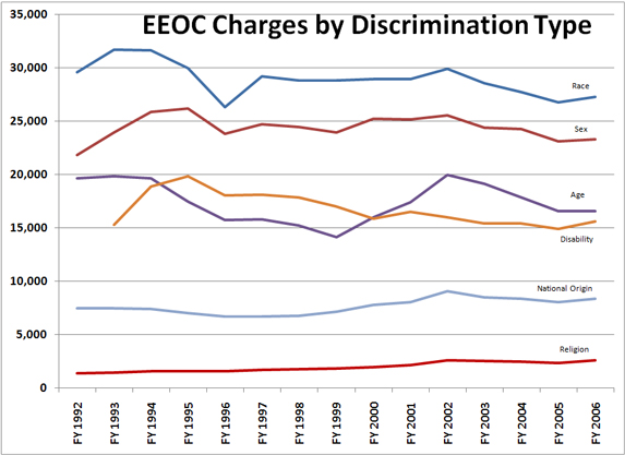 """eeoc discrimination case study The law defines """"religion"""" as including all aspects of religious observance and  practice, as well  eeoc religious discrimination case study."""