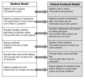 PCC vs Med Model